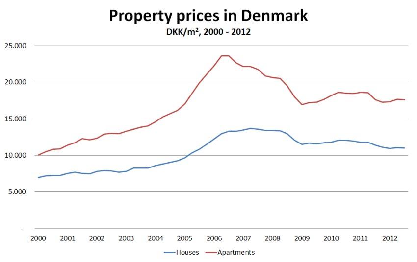 هزینه خرید ملک در دانمارک