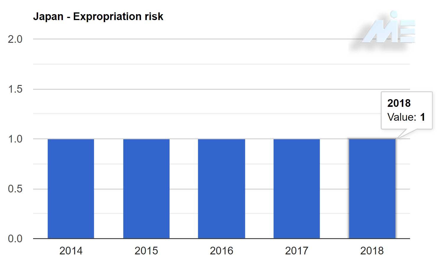نتیجه تصویری برای سرمایه گذاری در ژاپن